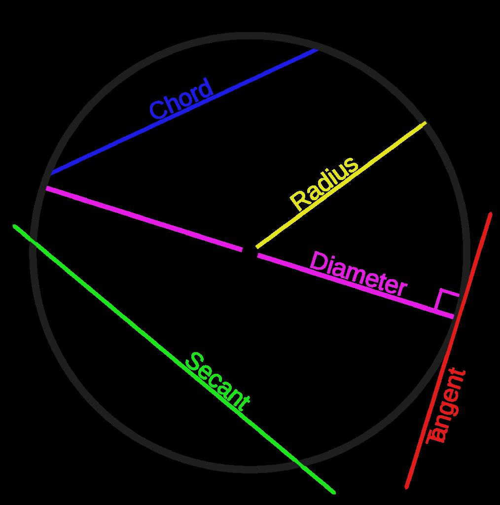 Några geometriska begrepp i en cirkel