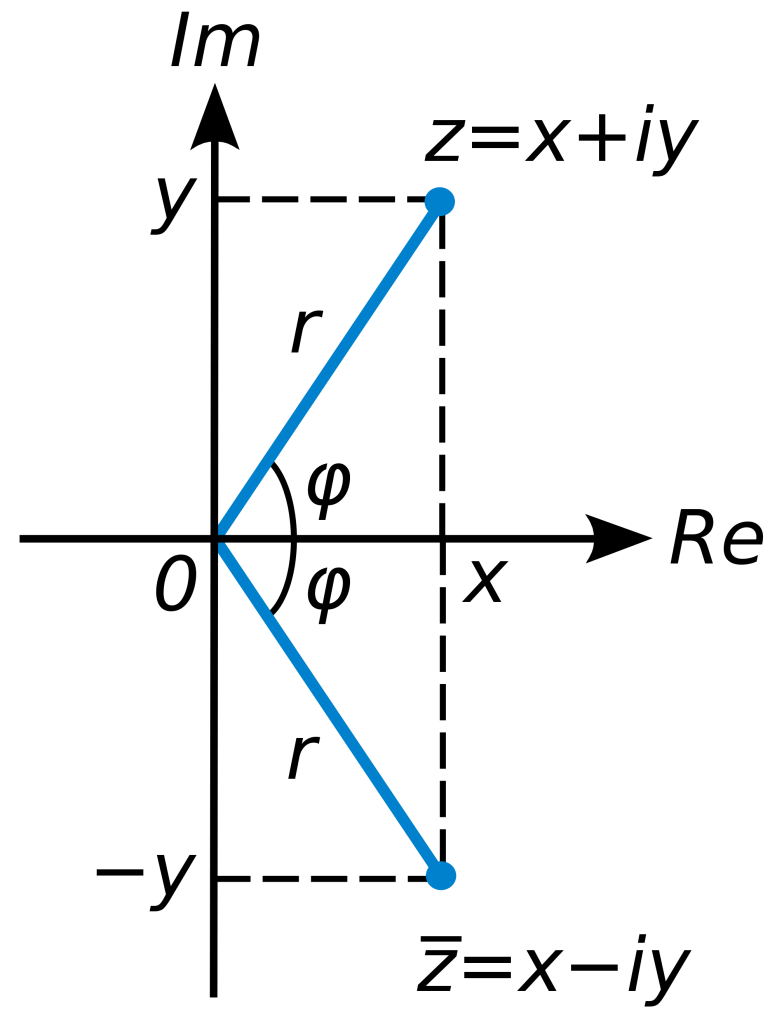Illustration över komplexa tals konjugat