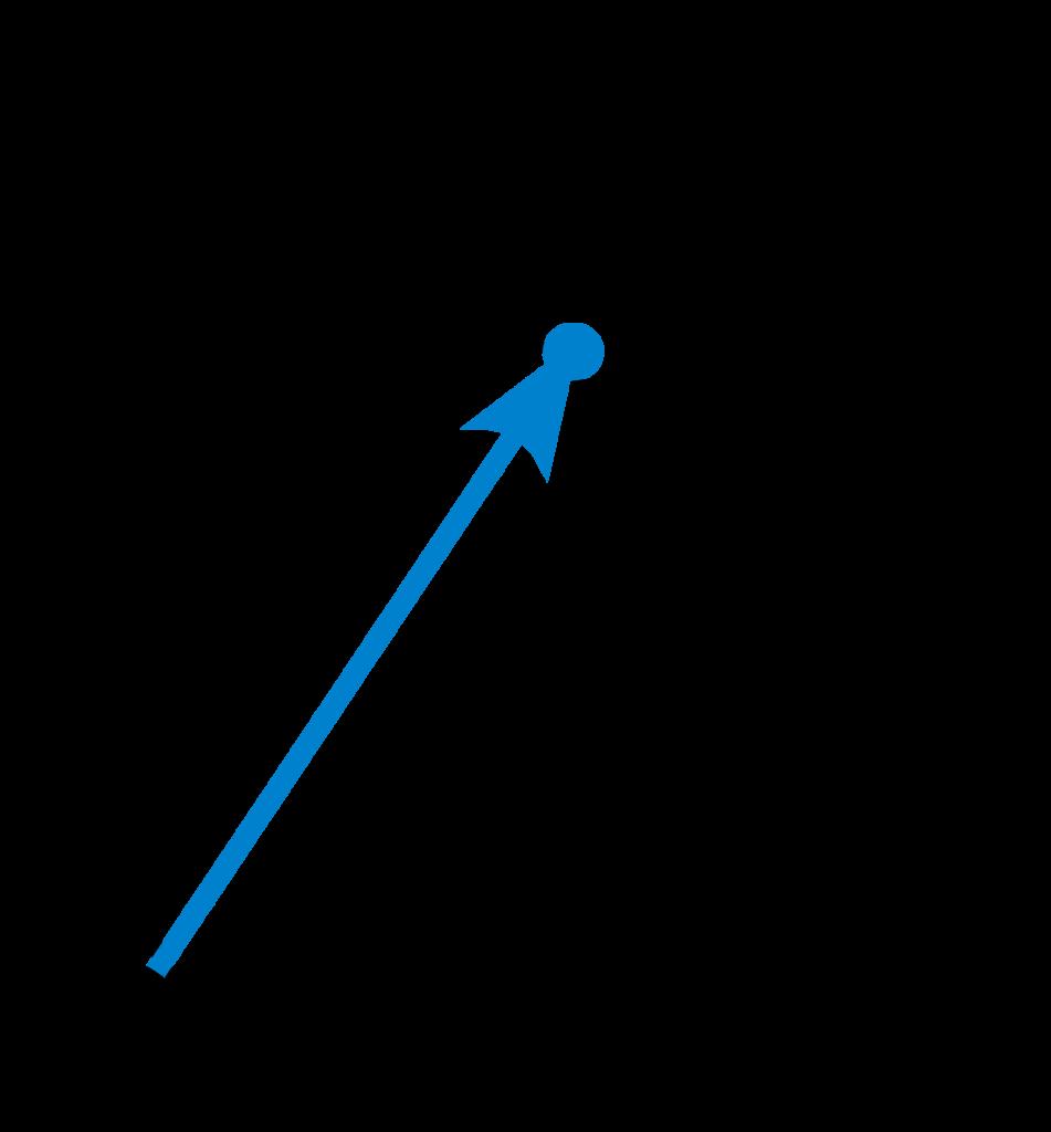 Illustration över komplexa tal på rektangulär form