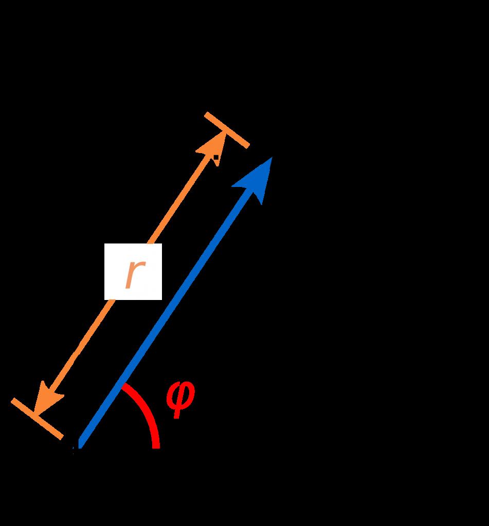 Illustration över komplexa tal på rektangulär form med markerat absolutbelopp