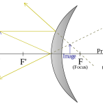 Bildkonstruktion i konvex spegel