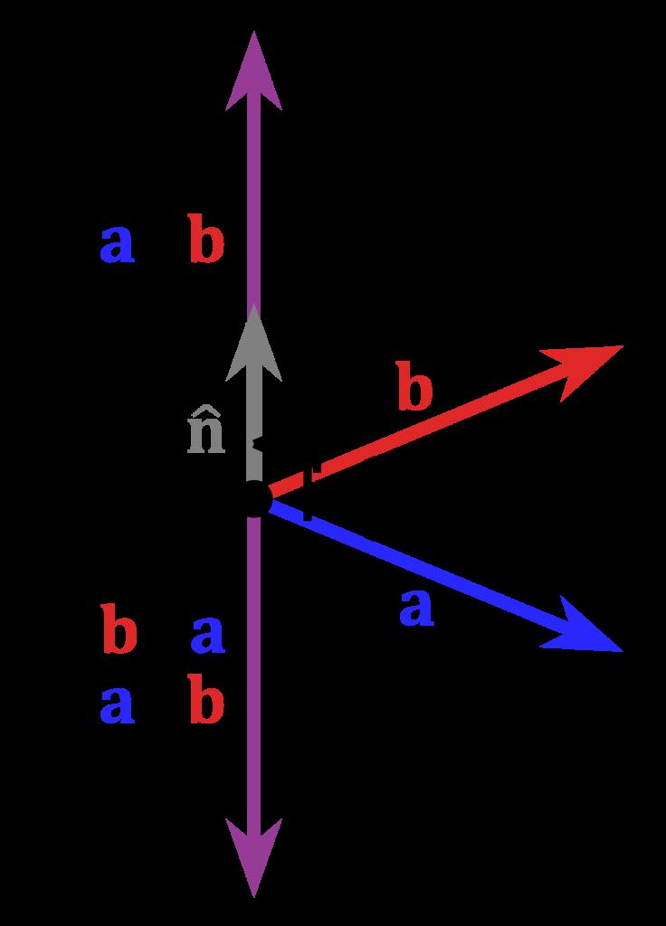 Illustration över kryssprodukt