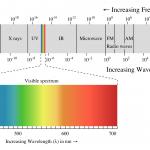 Det elektromagnetiska spektat - Synlig del