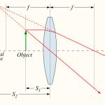 Bildkonstruktion i konvex lins, föremål innanför fokalpunkt