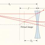Bildkonstruktion genom konkav lins