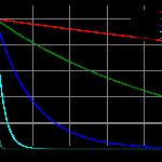 Exponentiellt avtagande funktioner