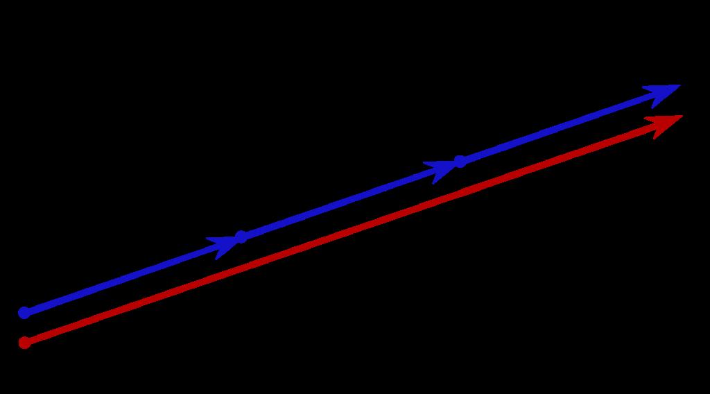 Illustration av multiplikation av vektor med ett tal