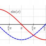 Grafer för sinus- och cosinusfunktionen