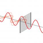 Polarisation av våg