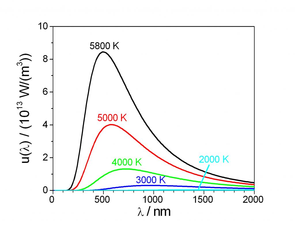 Temperaturstrålningsgraf
