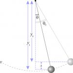 Matematisk pendel