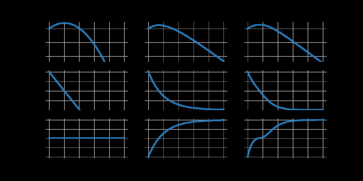 Numeriska lösningar till differentialekvationer i Python